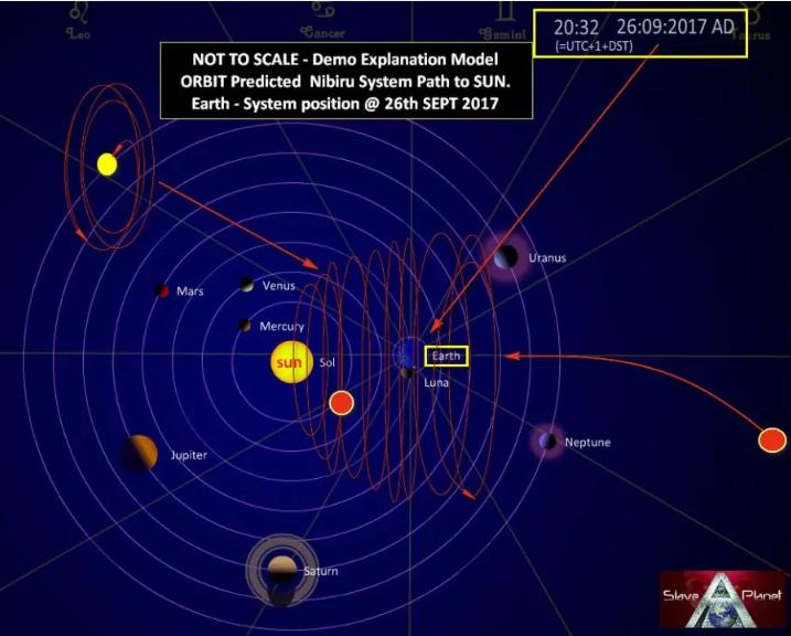 6 Nibiru NASA Herramientas REVEAL Clues Update Planet X