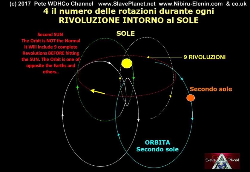 Nibiru NASA Herramientas REVEAL Clues Update Planet X